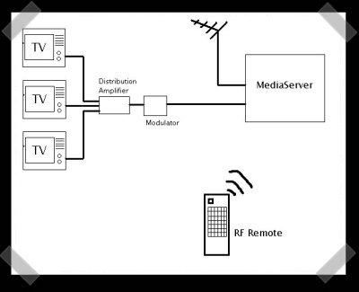 Recycle Those Old RF Modulators   HackadayHackaday