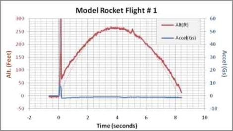 rocket_telemetry_data-analysis