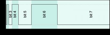 Using Binary Code Modulation To Control LED Brightness | Hackaday