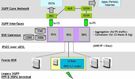 vodafone_femtocell_network_diagram