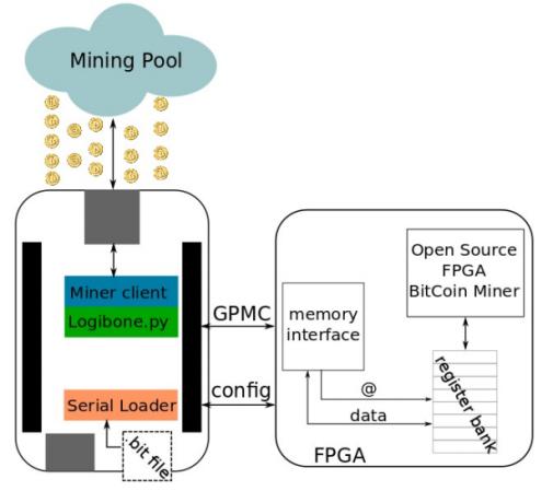 bitcoin mining diagram