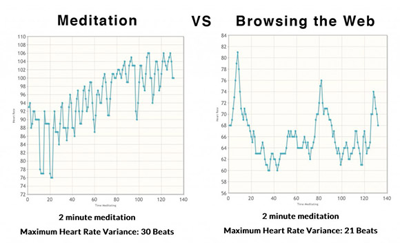 Measuring Meditation With A Heart Rate | Hackaday