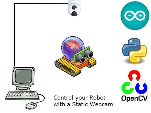 RobotWebcam