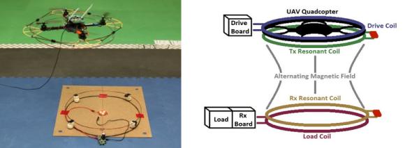 Wireless Power Transfer For Quadrotors   Hackaday