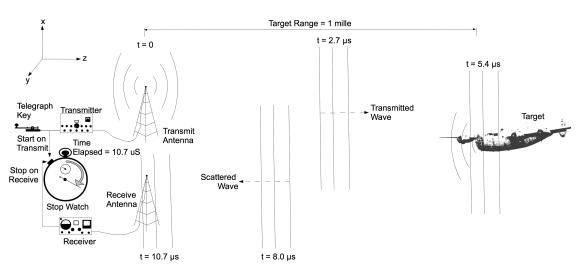 radar_simple_example