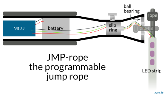 Diagram of Persistence of Vision Jump Rope