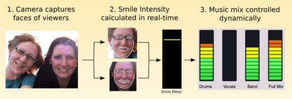 MIT's Smile Meter