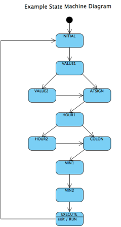 state machine flow diagram