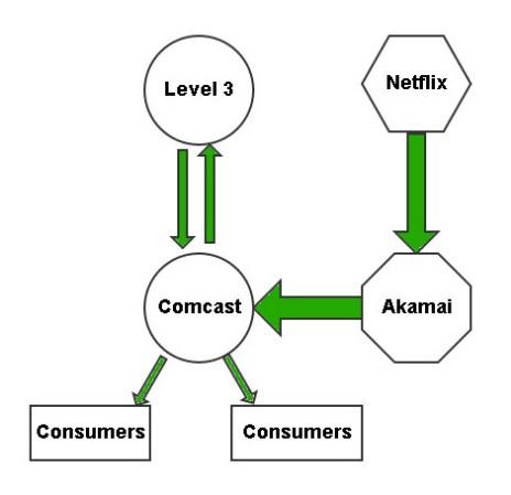 Netflix with Akamai