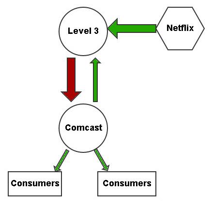 Netflix with Level 3