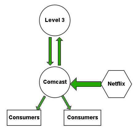 Netflix direct connections