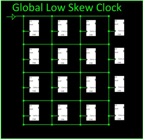 Global Clock Distibution