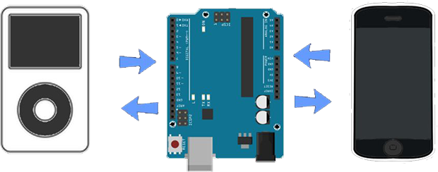 The Bluetooth IPod Controller For Android   Hackaday