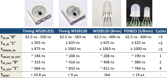 ws2812 and clones timing