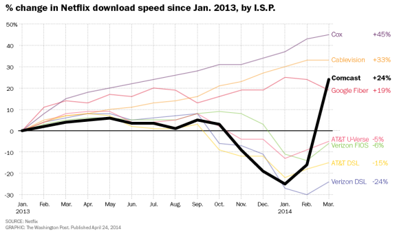 Netflix speed graph