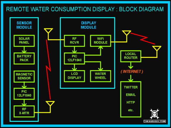 remote-water-consumption-block-diagram