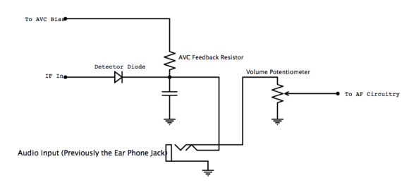 Rather than drill hole in the radio, use its ear phone jack as both the audio input and switch-over from AM to input mode.