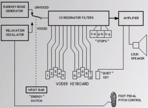 voder keyboard