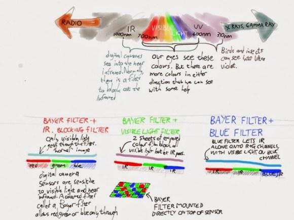 Explanation of light spectrum