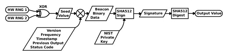 Towards The Perfect Coin Flip: The NIST Randomness Beacon | Hackaday