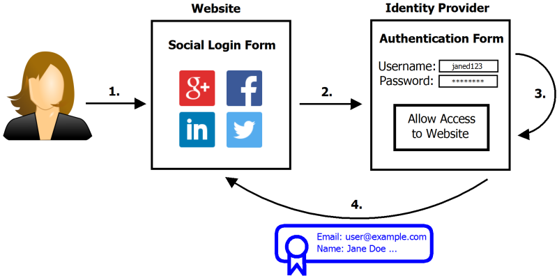 SpoofedMe Attack Steals Accounts By Exploiting Social Login