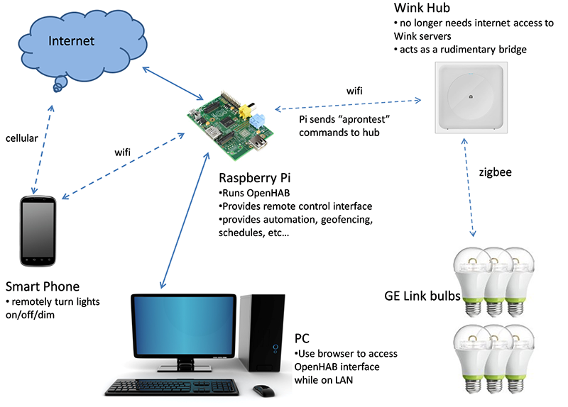 Using The Wink Hub With OpenHAB | Hackaday