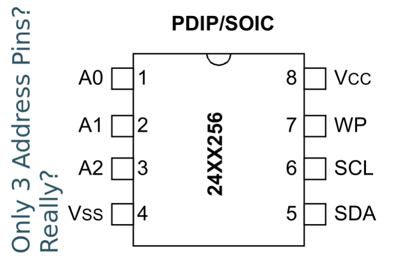 Using I2C Addresses As Chip Selects | Hackaday