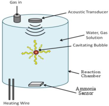 Bosch Haber Process