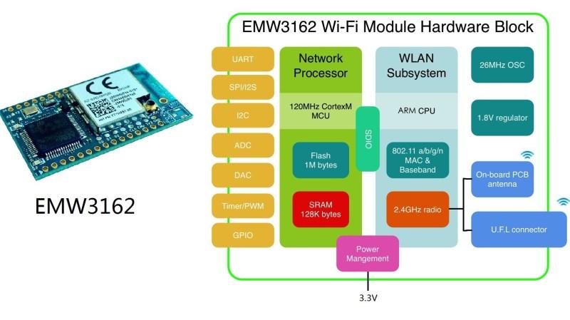 Another Radio Module For IoT Fun – EMW3162 | Hackaday