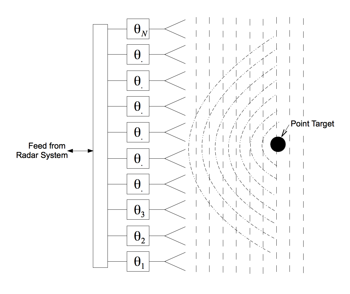 Scattering of spherical waves from a point target that is in the near-field of a phased array radar.