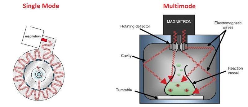 single vs multimode cavity