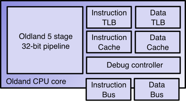 A block diagram of the Oldland CPU core