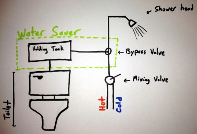 shower-toilet-tank-idea