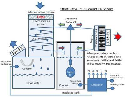 smart-dewpoint-harvester