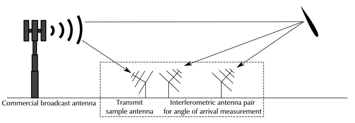 Two antenna interferometry with a passive radar system.