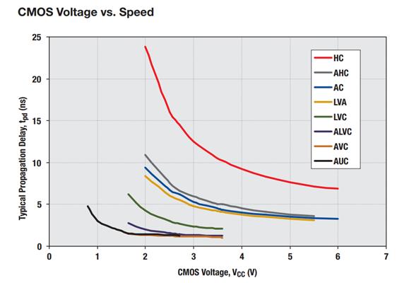 CMOS-Low-Voltage