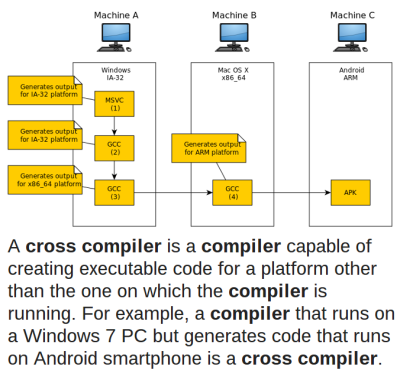 A cross compiler is a compiler capable of creating executable code for a platform other than the one on which the compiler is running. For example, a compiler that runs on a Windows 7 PC but generates code that runs on Android smartphone is a cross compiler.