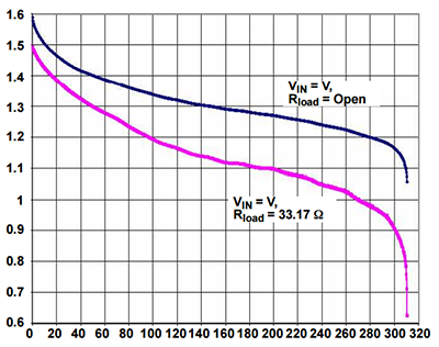 Discharge curves, courtesy of Dave Jones' debunking