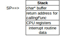 interrupt stack pointer diagram