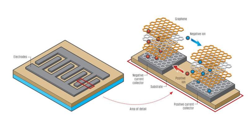 Laser Etching Graphene Supercapacitors | Hackaday