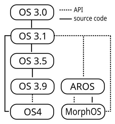AmigaOS_3_and_clones