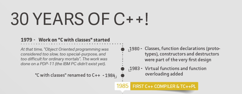 C++ Turns 30 – Looking Forward To The Future   Hackaday