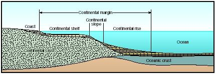 Illustration of a continental margin from Science Clarified
