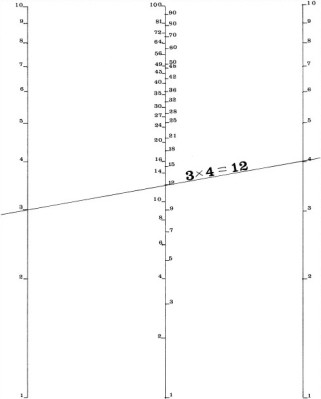 A nomogram for simple multiplication. Image source: Blood, Dirt, and Nomograms: A Particular History of Graphs