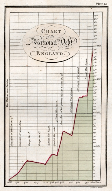William Playfair's graph of England's national debt. Image source: Princeton
