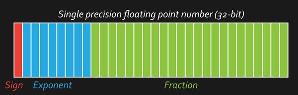 single-precision