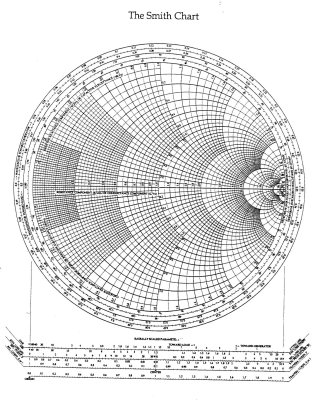A Smith chart for RF engineering. Image source: Antenna Theory