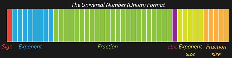 unum-format