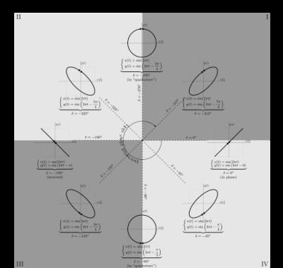 506px-Lissajous_phase.svg