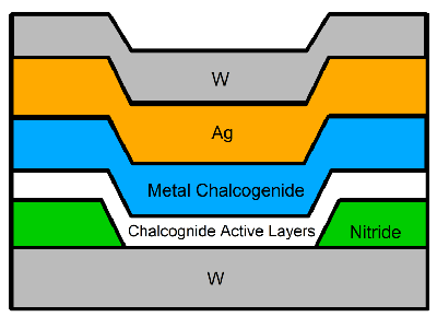 Cross section of the metal chalcogenide memristor. Source: Knowm.org